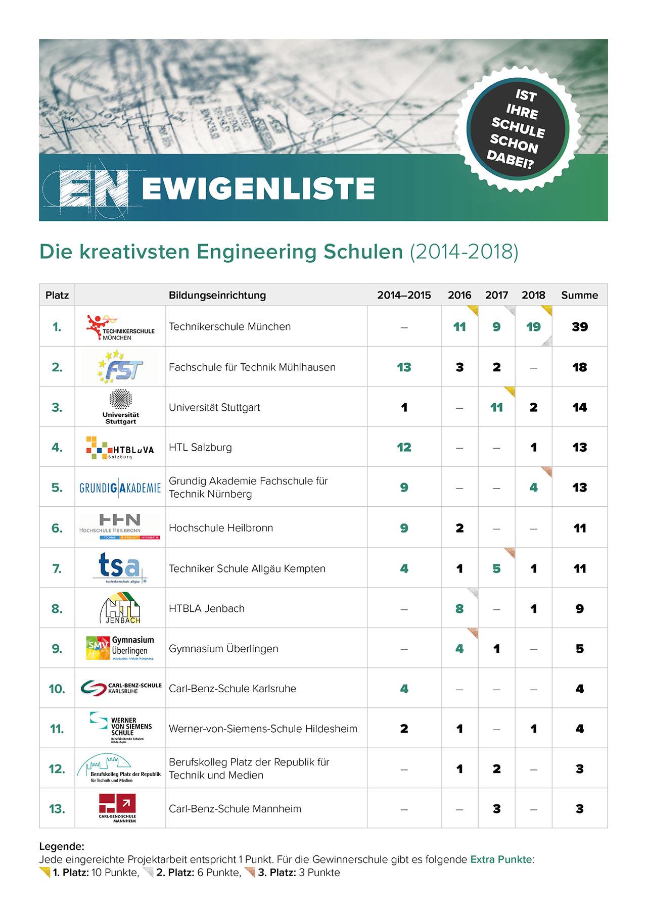Ewigenliste 2014-2018