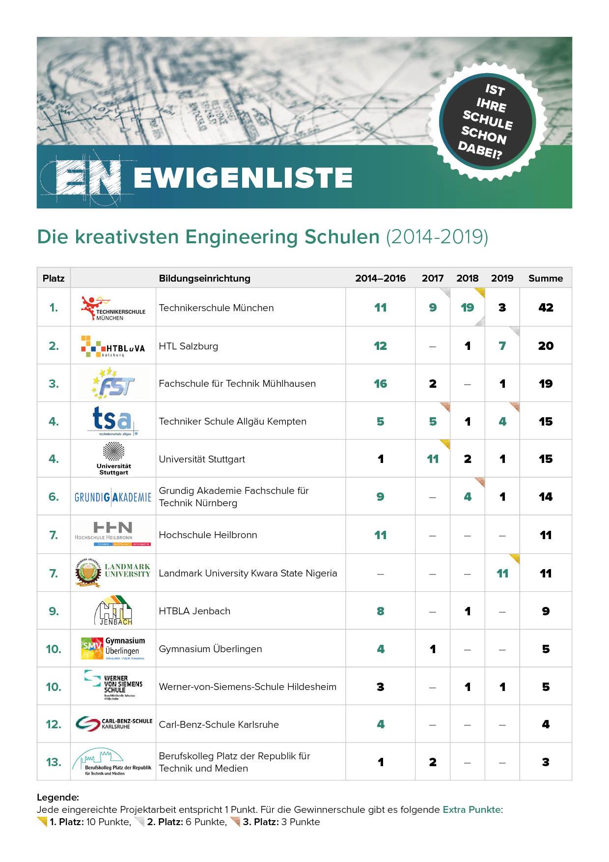Ewigenliste 2014-2019