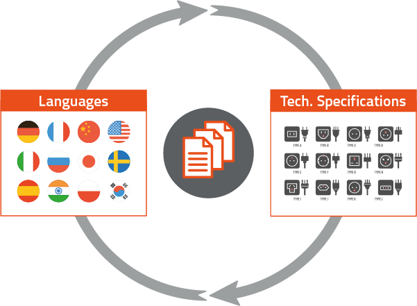 Languages and Technical Specifications