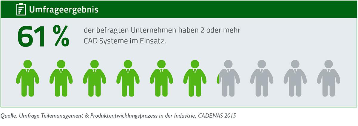 Umfrage Teilemanagement von CADENAS