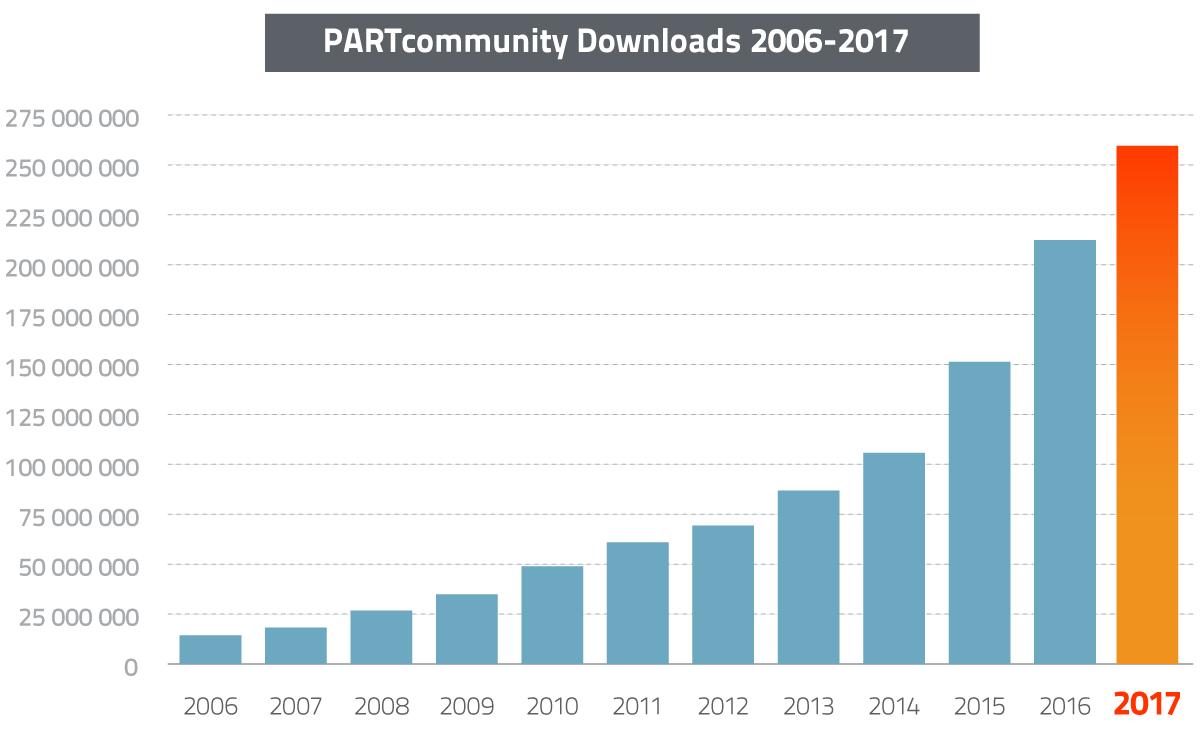 PARTcommunity Downloads 2006-2017