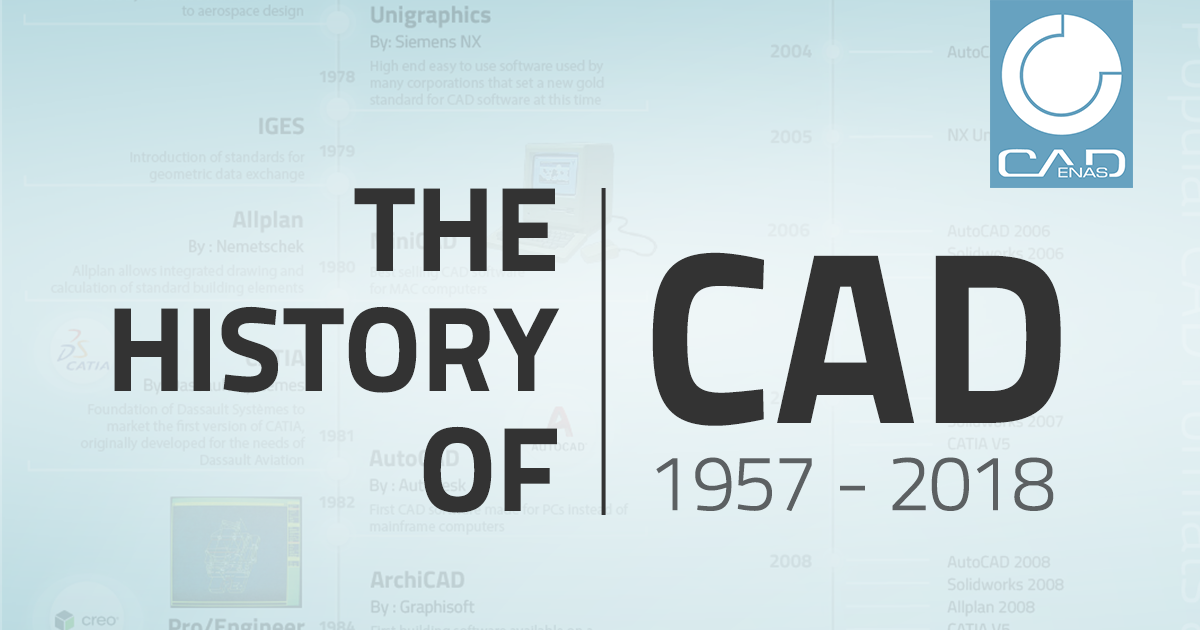 history of cad