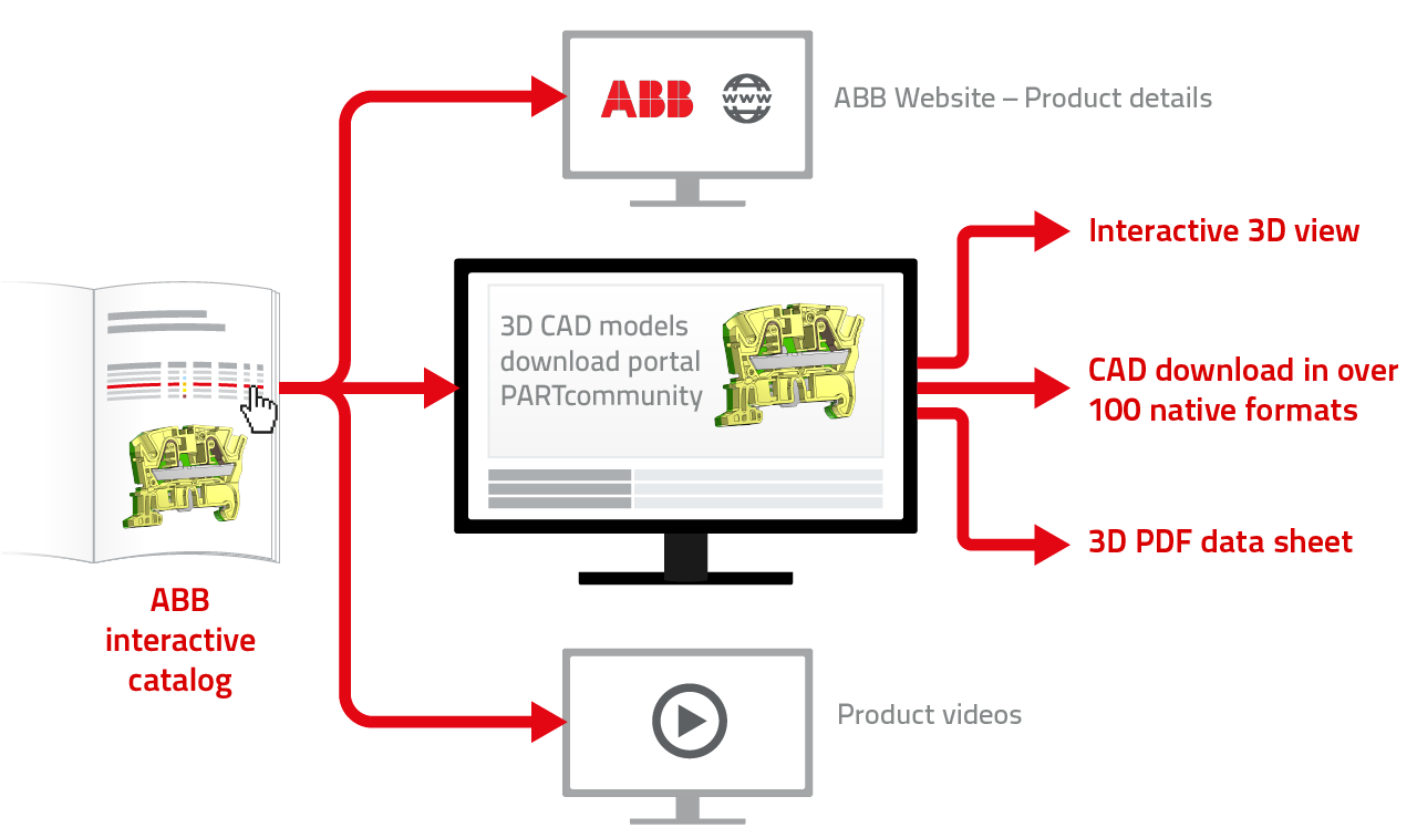 ABB enriches its interactive catalog with intelligent