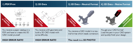 Your components in over 85 different CAD formats