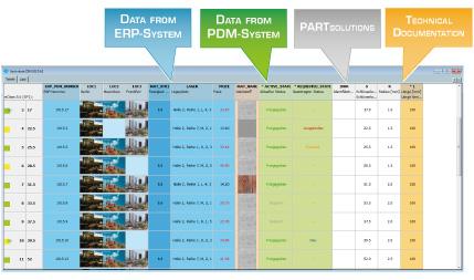 With PARTsolutions you always have all relevant data at a glance: CAD, PLM, ERP, uvm.