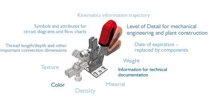 CADENAS  eCATALOGsolutions offers intelligent functions for CAD models