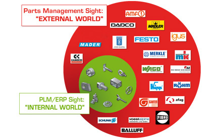 The Strategic Parts Management system PARTsolutions is more than PLM