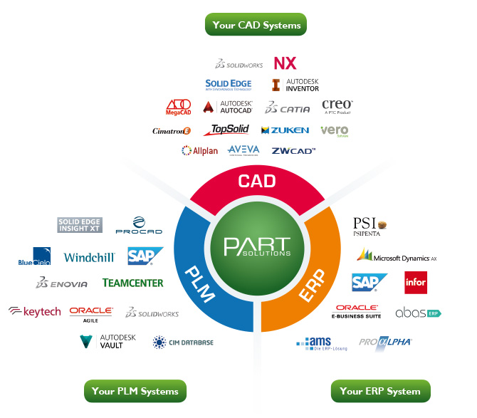 Partsolutions seamless integration of cad erp and plm Cad system