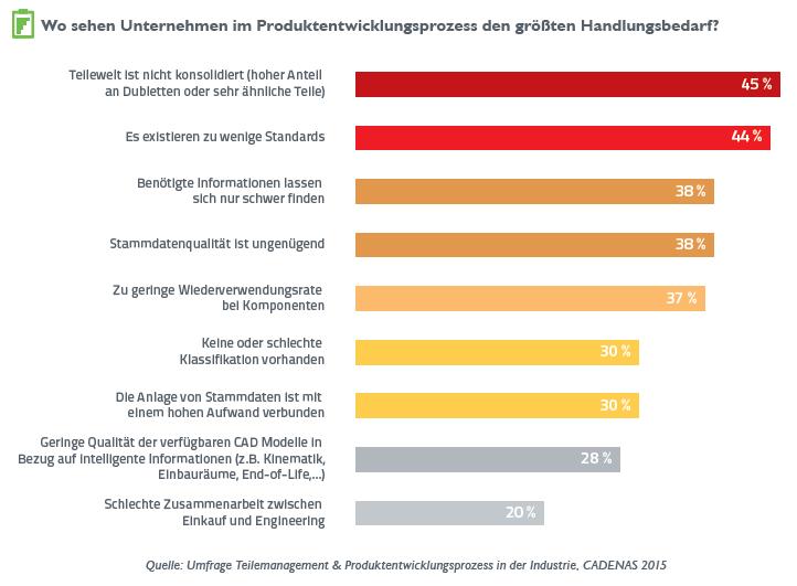 Umfrageergebnisse aus der Umfrage unter 70 000 Ingenieuren, Konstrukteuren und Einkäufern.