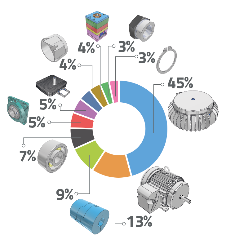 count of the most CAD components, which have been search last week