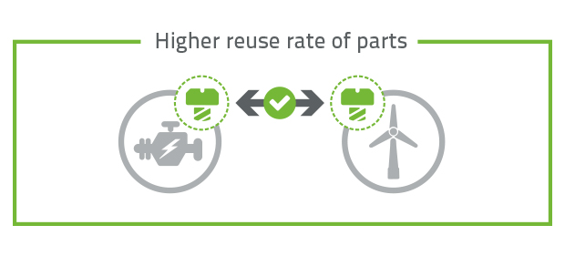 Higher reuse rate of parts