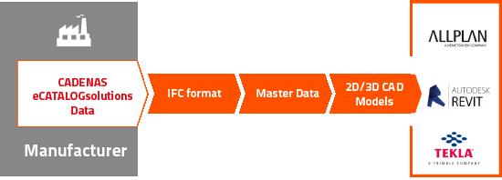 CADENAS supports IFC exchange format for BIM - News
